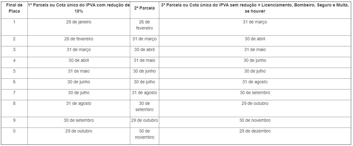 calendário - Detran-PB divulga calendário do licenciamento de veículos para 2021