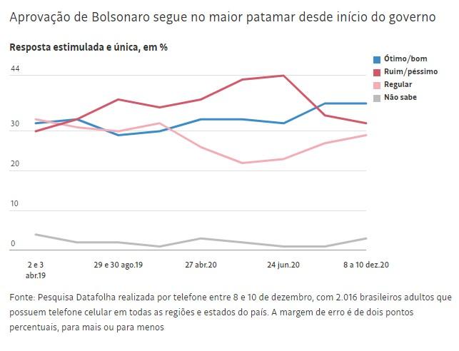 datafolha 1 - Avaliação de Bolsonaro se mantém no melhor nível, revela Datafolha