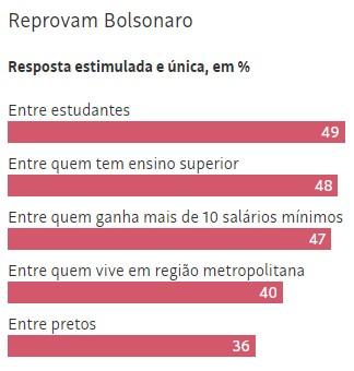 datafolha 3 - Avaliação de Bolsonaro se mantém no melhor nível, revela Datafolha