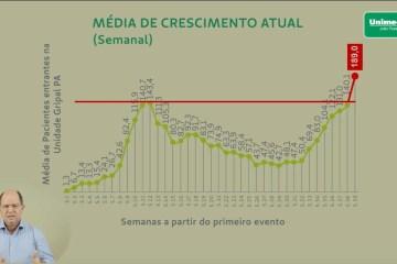 gráfico unimed - DADO PREOCUPANTE: número de pacientes na Unimed-JP com covid-19 é 25% superior ao antigo pico da doença -VEJA VÍDEO