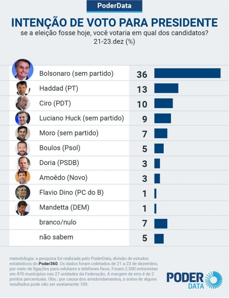 pd intencao presidente 23 dez 2020 ver 1 - PESQUISA PODERDATA: Bolsonaro lidera com folga 1º turno de 2022 e ganharia de todos no 2º turno