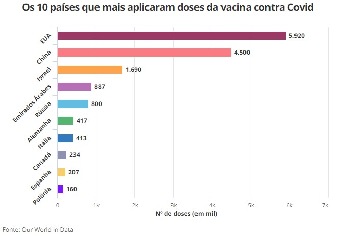 ranking vacina 1 - 17,3 milhões de vacinas já foram aplicadas; Brasil ainda aguarda autorização da Anvisa para iniciar imunização