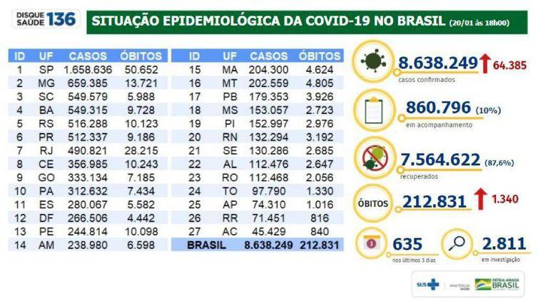 whatsapp image 2021 01 20 at 19.04.08 - 212.831 ÓBITOS DESDE O INÍCIO DA PANDEMIA: Brasil registra 1.340 mortes por covid-19 em 24h