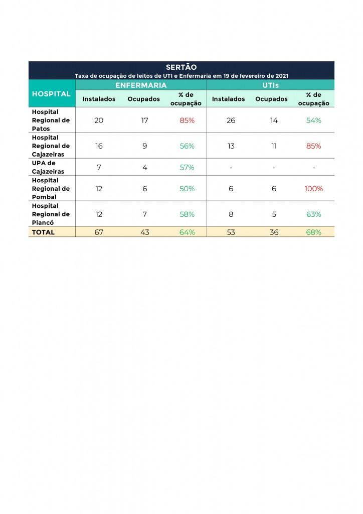 00024 - ALERTA: Hospitais referência para Covid-19 estão com 90% de ocupação de leitos de UTI na Grande João Pessoa; confira os números