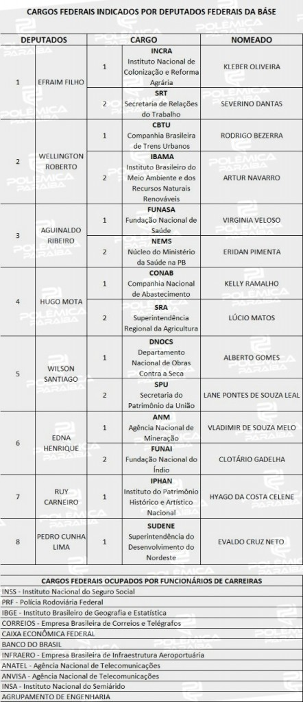 WhatsApp Image 2021 02 25 at 15.48.58 - CARGOS FEDERAIS: saiba quais são as indicações de deputados paraibanos no Governo Bolsonaro