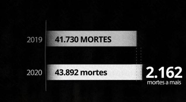 mortes - Brasil tem aumento de 5% nos assassinatos em 2020, ano marcado pela pandemia