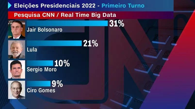 WhatsApp Image 2021 03 10 at 13.56.38 - Pesquisa exclusiva CNN mostra Bolsonaro em 1º, dez pontos à frente de Lula