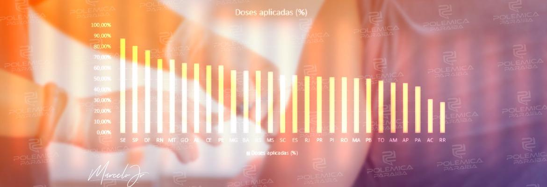 doses - RANKING NACIONAL: Com 50,50% de doses aplicadas, Paraíba aparece na segunda metade da tabela; secretários avaliam