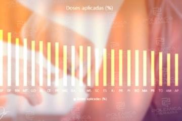 RANKING NACIONAL: Com 50,50% de doses aplicadas, Paraíba aparece na segunda metade da tabela; secretários avaliam
