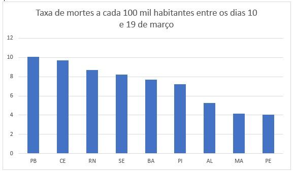 mortes a cada 100 mil - MOMENTO CRÍTICO: Nos últimos 10 dias, Paraíba tem maior taxa de mortes por covid-19 a cada 100 mil habitantes de todo o Nordeste - VEJA NÚMEROS
