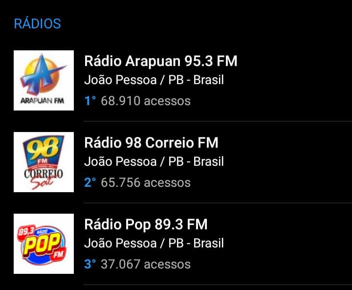 23501124 98a6 4378 b8ff 5e1085208f66 - OITO MESES DE LIDERANÇA: Arapuan FM domina mais uma vez o ranking entre as rádios mais acessadas do RadiosNet; veja os números