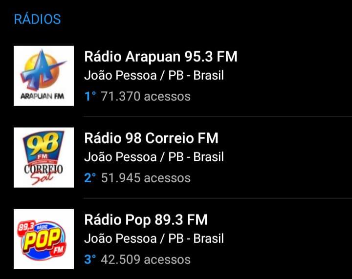 f6b1edc4 ee79 48a3 9733 278567f78f09 - OITO MESES DE LIDERANÇA: Arapuan FM domina mais uma vez o ranking entre as rádios mais acessadas do RadiosNet; veja os números