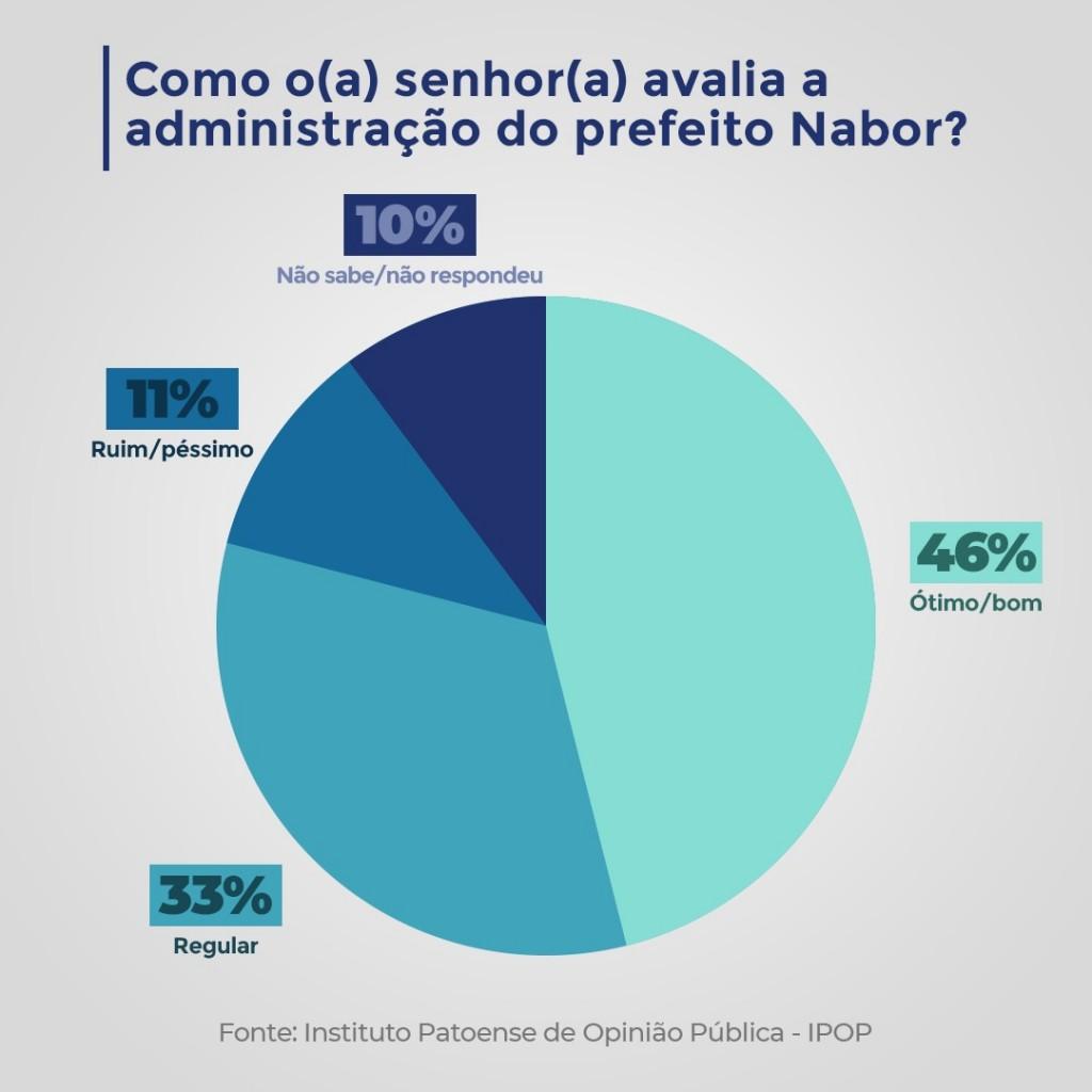 gráfico nabor - Nabor Wanderley recebe 80% de aprovação nos primeiros 100 dias de gestão em Patos - VEJA GRÁFICO