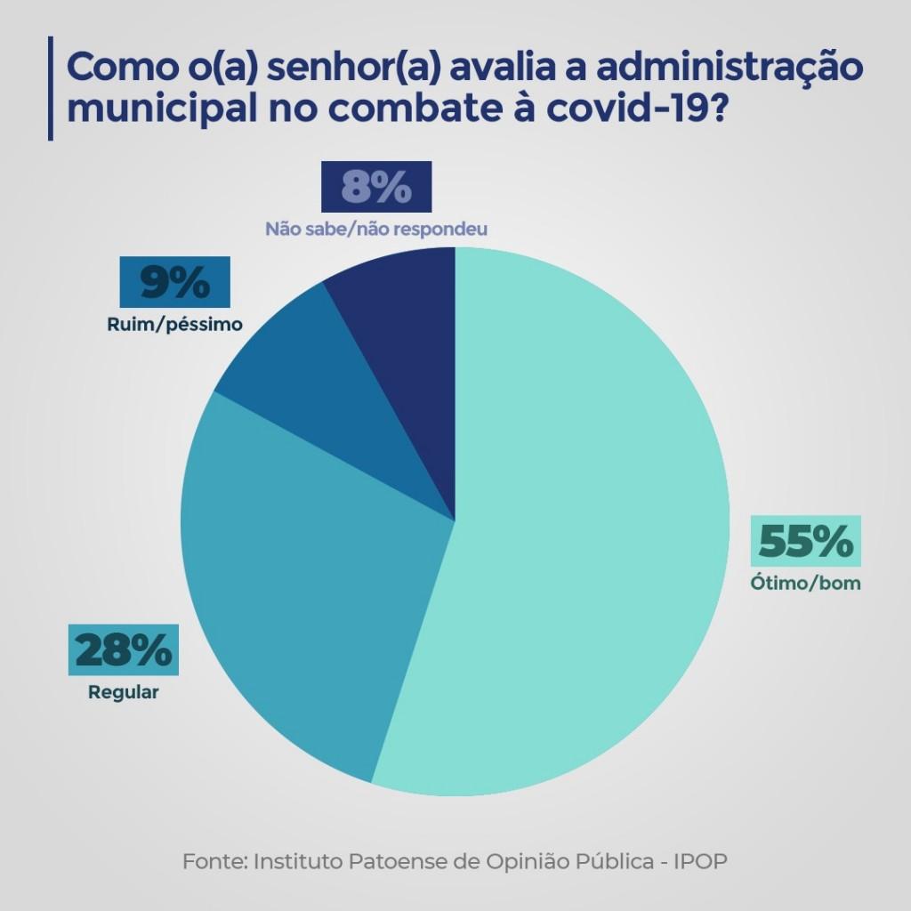 grafico nabor 2 - Nabor Wanderley recebe 80% de aprovação nos primeiros 100 dias de gestão em Patos - VEJA GRÁFICOS