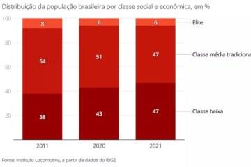 grf - Classe média 'encolhe' na pandemia e já tem mesmo 'tamanho' da classe baixa