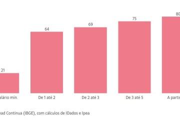 ibgg - Mais de 80% das famílias de classe média tiveram alguma queda na renda