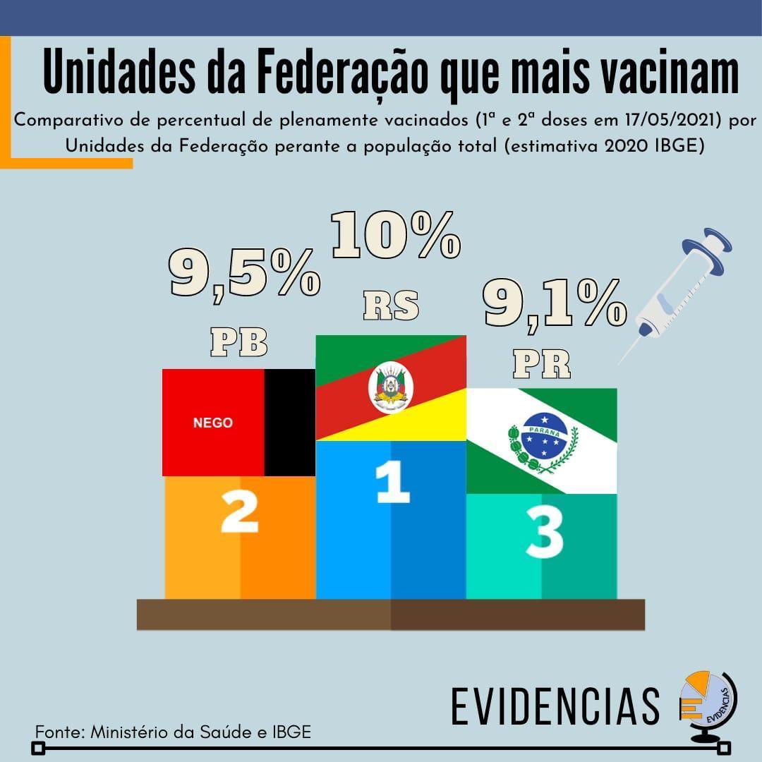 WhatsApp Image 2021 05 18 at 09.35.31 - Paraíba é segundo estado do Brasil que mais vacinou com a segunda dose contra a Covid-19