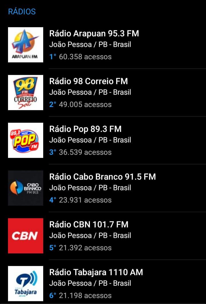 WhatsApp Image 2021 05 31 at 16.23.10 - OITO MESES DE LIDERANÇA: Arapuan FM domina mais uma vez o ranking entre as rádios mais acessadas do RadiosNet; veja os números