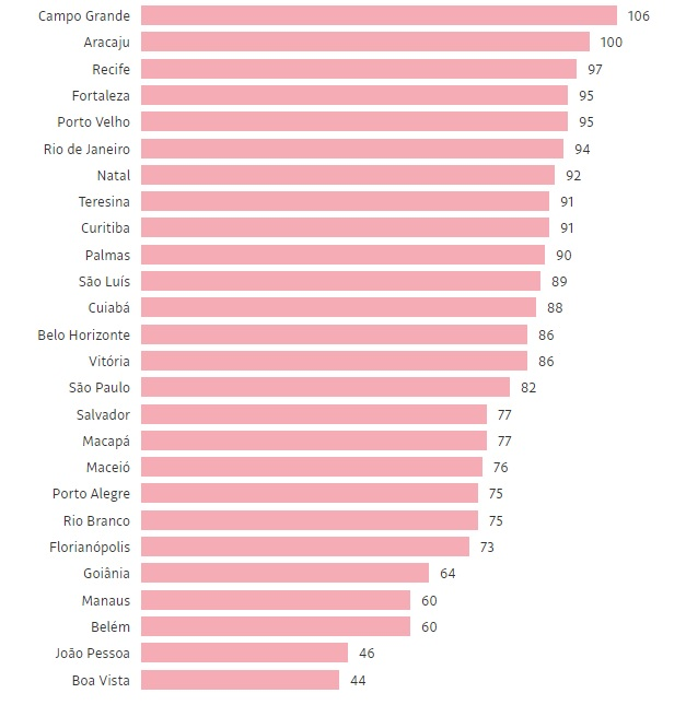 capitais folha - DESTAQUE NACIONAL: João Pessoa é uma das duas capitais com taxa de ocupação de leitos UTI Covid abaixo de 50% - VEJA RELAÇÃO