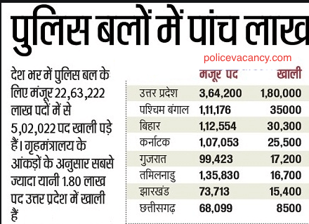 Jharkhand Police Recruitment 2020