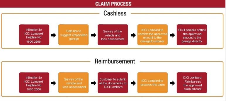 icici lombard claim process image