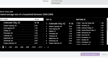 Top 10: Cities by Average Size of a Household