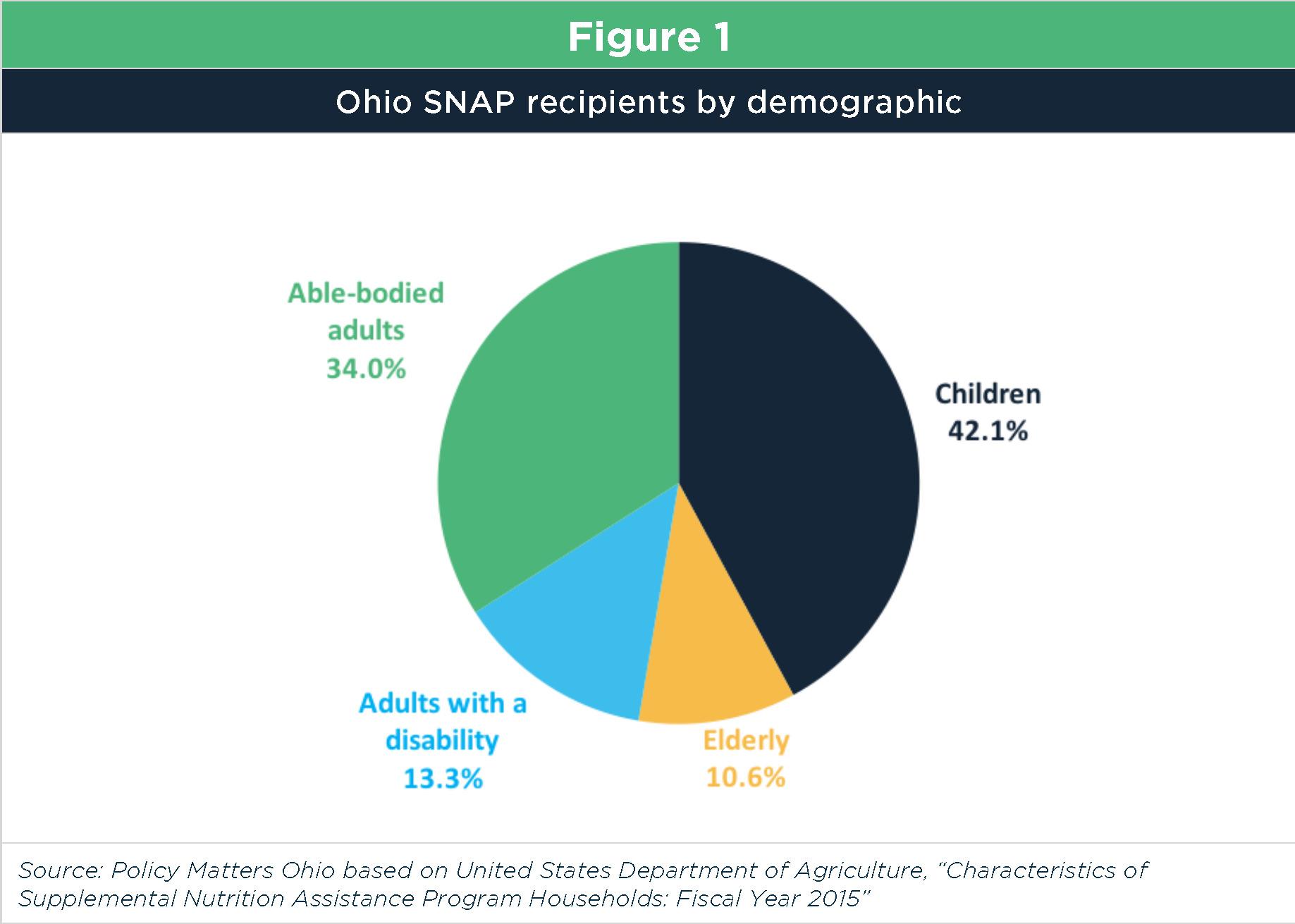 Snap Feeds Ohio