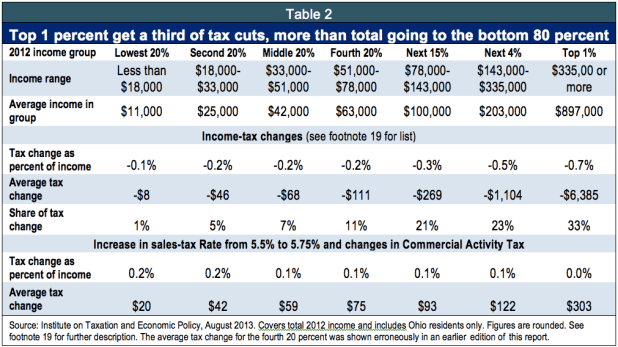 state of ohio income tax withholding tables 2017