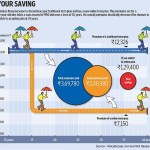 Buy Online Term Insurance, Save More