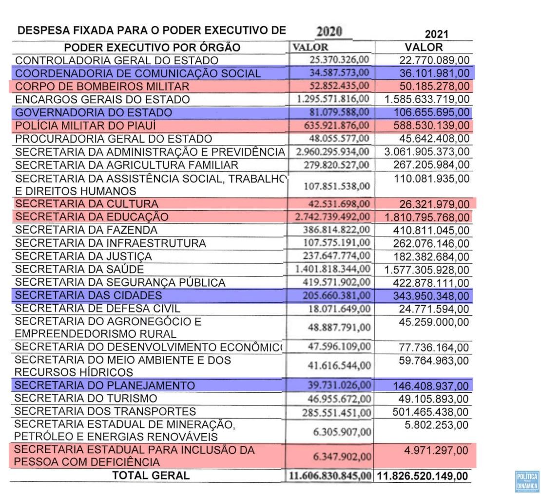 Veja em vermelho as principais perdas de orçamento e em azul para onde foram esses recursos (imagem: LOA 2020 e Loa 2021 | PoliticaDInamica.com)