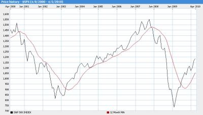 Stock market forecast