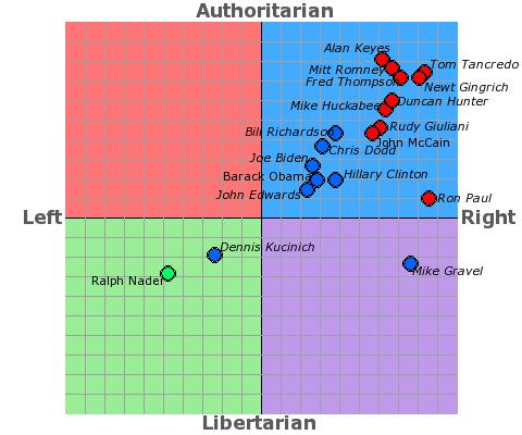US Primaries Chart 2008