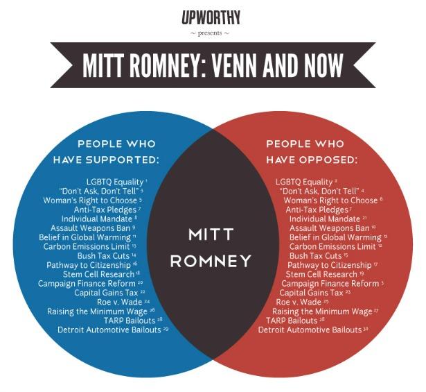 Political Irony  U203a Venn Diagrams