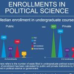Chart of the Month: Enrollments in Political Science