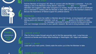 Chart of the Month: How to Conduct a Meeting with Your Representative