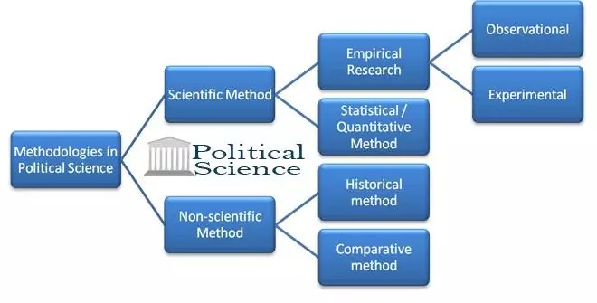 Methodology of political science