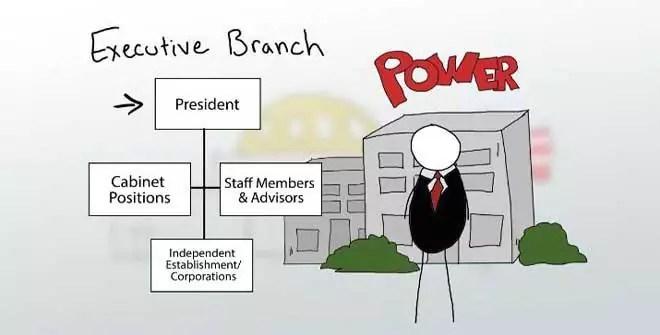 The Executive Power