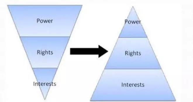 Rights And Power