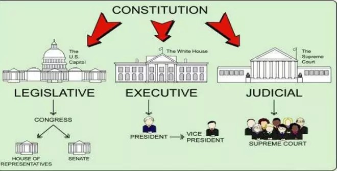 Distribution of the powers of government