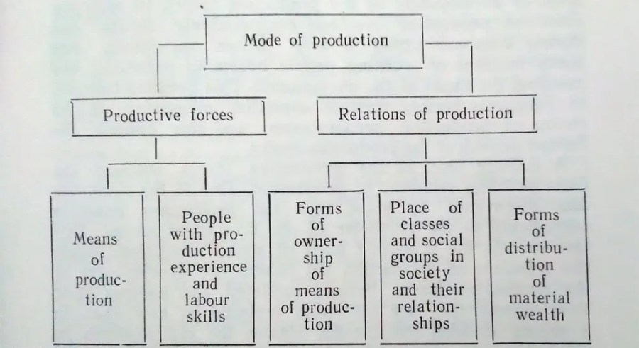 Mode of Productions