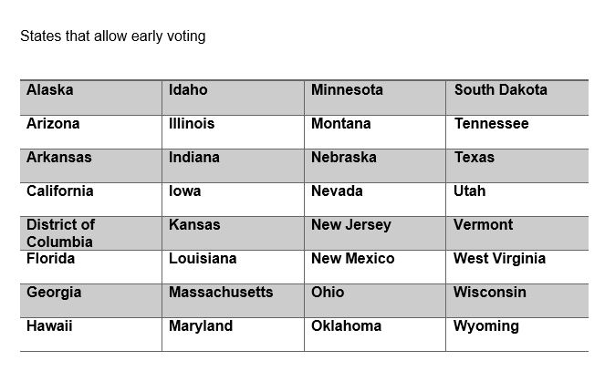 list of states with early voting