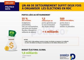 Chaque année, l'argent détourné en RDC vaut le double du budget global des élections