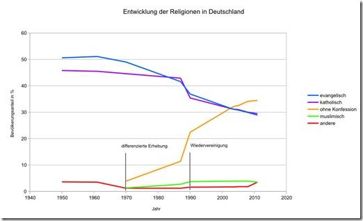 Entwicklung_Religionen_Deut