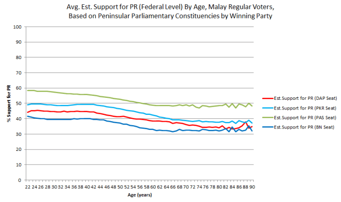 par_avg_est_support_by_age_all