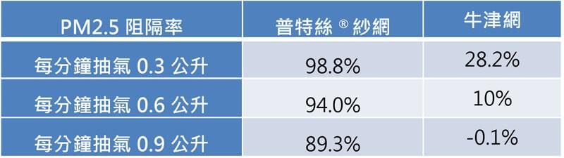 交大環工所檢測Poll-tex普特絲防霾紗網PM2.5阻隔率達88%