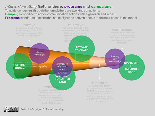 Campaigns and programs