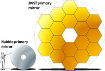 James Webb Space Telescope and Hubble