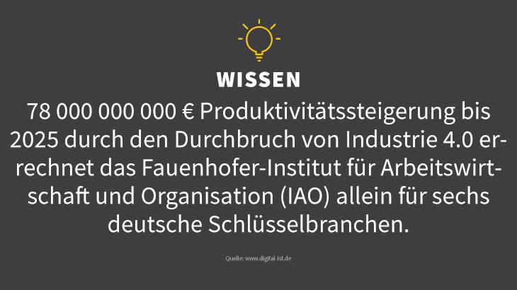 Industrie 4.0 sorgt für einen digitalen Aufschwung! Quelle: http://www.digital-ist.de/aktuelles/zahlen-des-monats.html