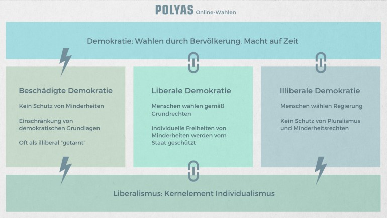 Liberalismus und Demokratie