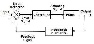Block diagram of process control system  Polytechnic Hub